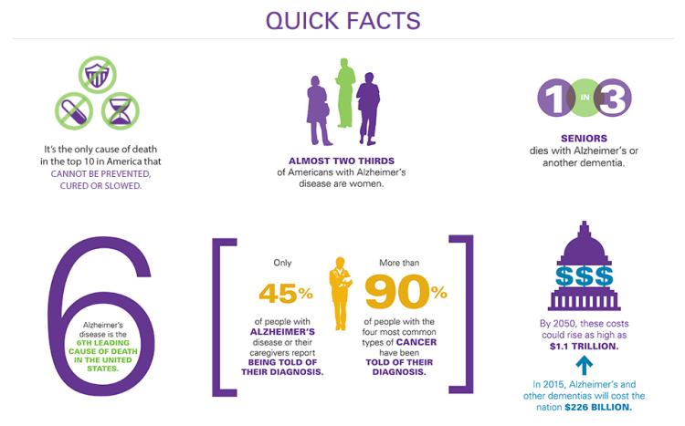 Alzheimer's Quick Facts