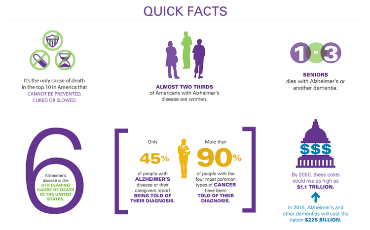 Alzheimer's Quick Facts