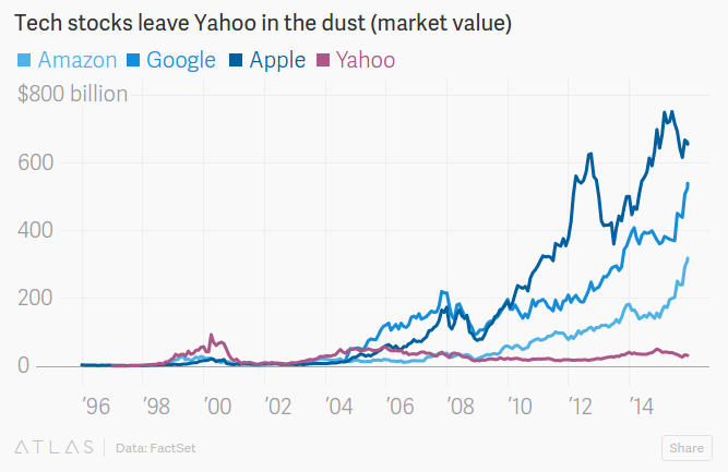 Yahoo in the dust