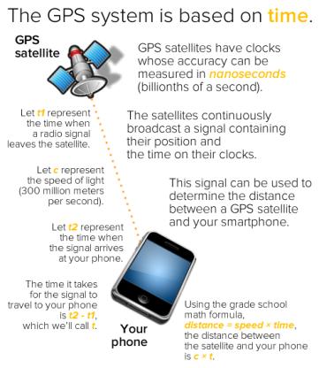 Smartphone GPS Time